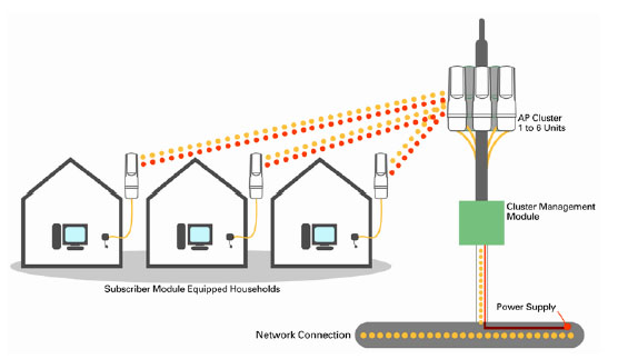 How Dreamtilt Wireless Broadband Works